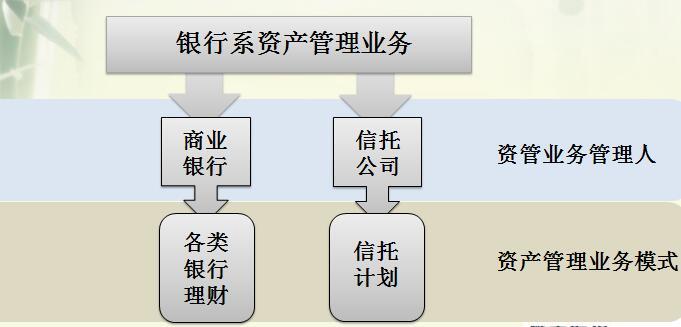 银行系资产管理业务.jpg