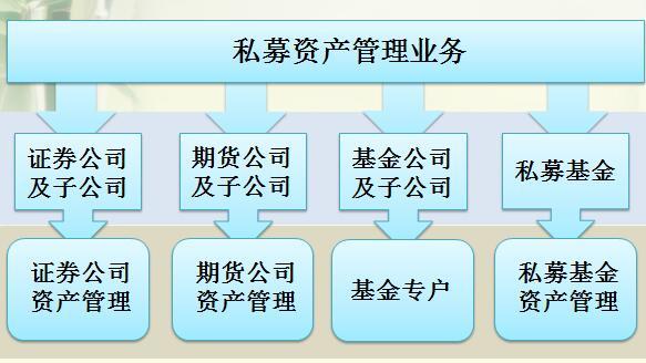 私募资产管理业务.jpg